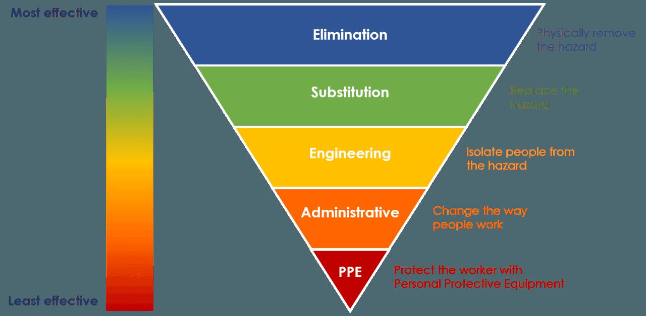 hierarchy-of-controls-1870x917-1